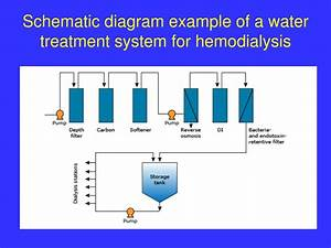 Advanced Water System Diagram