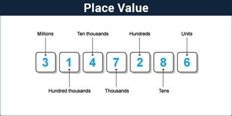 place  chart definition examples decimal number