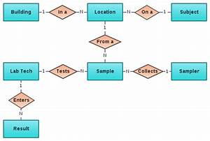 Example Entity Relationship Diagram  Erd   U00b7 Brianhigh  Data