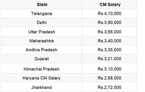 monthly salary   mla cm mp pm