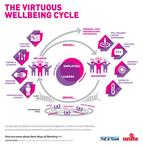 The Impact Of Health Promotion Virgin