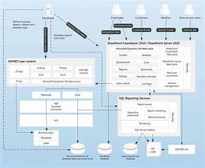 Sccm 2012 Architecture Diagram