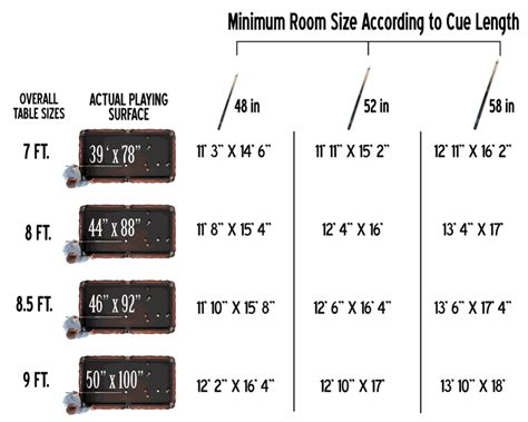 minimum room size for pool table game room chart dimensions cue length pool table size