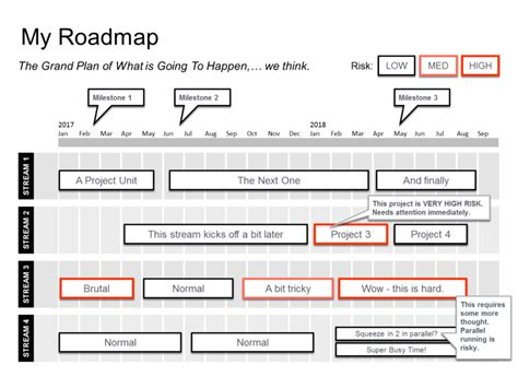create  powerpoint product roadmap quickly