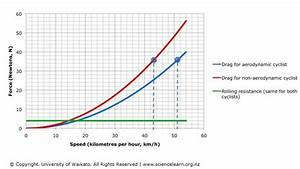 Comparing Aerodynamic Drag And Rolling Resistance