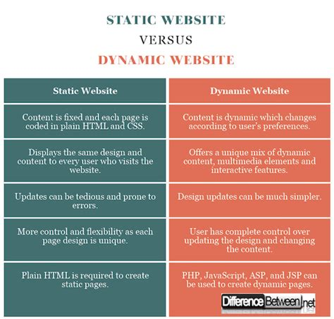 difference between static website and dynamic website difference between