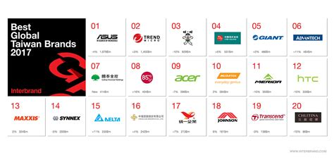 Announcing The 2017 Best Global Taiwan Brands