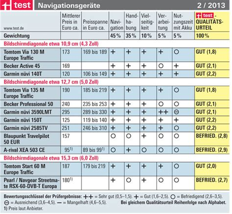 Test Dispersionsfarbe Stiftung Warentest by Test Boxspringbetten Stiftung Warentest Stiftung