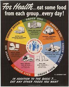 Poultry Medicine Chart Image Of The Week World War Ii Era Food Wheel Scope