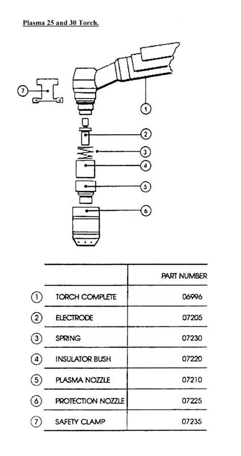 sip plasma     weldmate diagram
