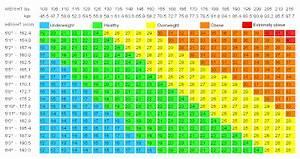 Soulwithbody Bmi Chart