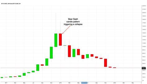 bitcoin  forecast    break situation seeking