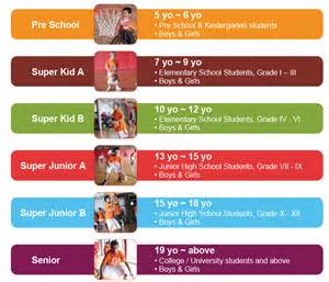 Age Groups Classification