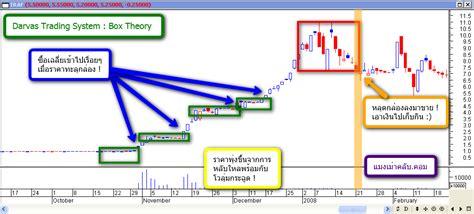 Darvas trading system # yukabolypohe.web.fc2.com