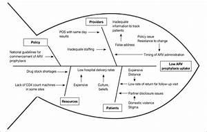 Fishbone Diagram Shows Root Causes Of Low Uptake Of