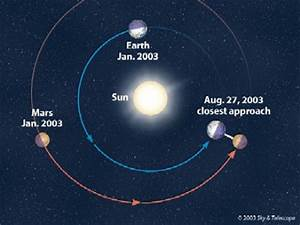 Earth to Mars Time - Pics about space