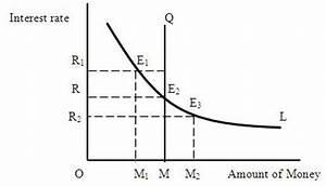 ECONOMICS TEACHER: LIQUIDITY PREFERENCE THEORY