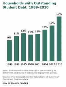 American Households Sinking in Student Loan Debt Says Pew ...