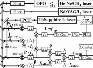 Diagram Of The Frequency Comparison I2 Vs Ch4  Pcf