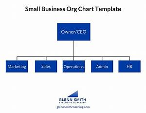 How to create an organizational chart for your small business organization flow chart of a small business every small business needs a marketing system and cheaphphosting Images