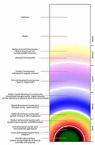 Levels Of Consciousness And Obes