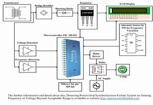 Detecting Power Grid Synchronization Failure System On