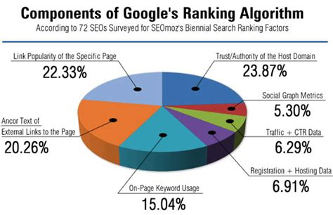 What Is Seo Ranking by Seo S Ranking Factors Decoded All That I Write