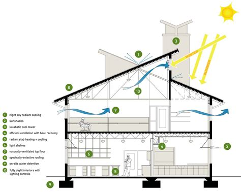 green building house plans building section showing the different sustainable design strategies implemented
