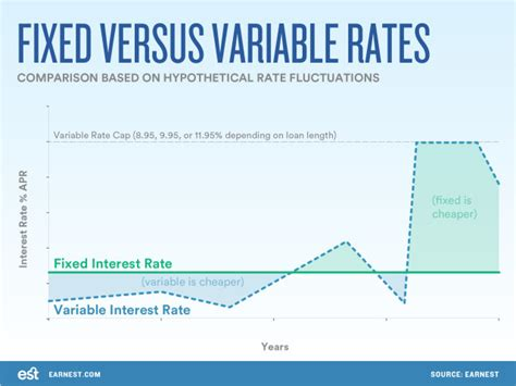 interest rate change affect  student loan