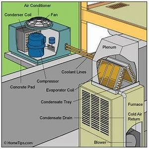 Central Air Conditioner Condenser Diagram