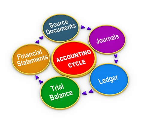 double entry bookkeeping   steps