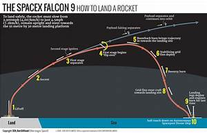 Flight Profile Launch SpaceX (page 4) - Pics about space