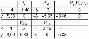 Wendepunkt Berechnen Aufgaben : kurvendiskussion beispiel 1 mathe brinkmann ~ Themetempest.com Abrechnung