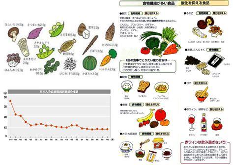 消化 の 良い 野菜