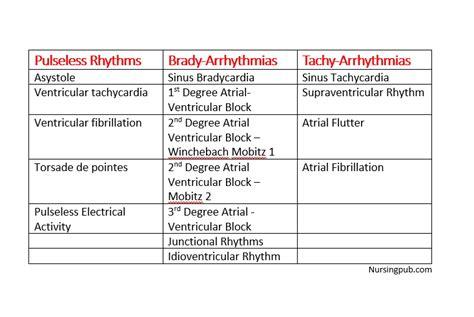 ekg rhythms interpretation  practice quiz strips acls