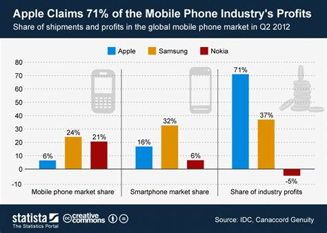 tmobile phone claim chart apple claims 71 of the mobile phone industry s