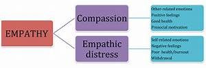 Compassion Fatigue  U2013 Does It Really Exist  By Cheryl Fry  U2013 Make Headway