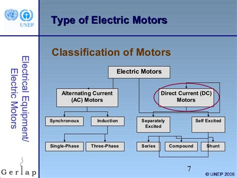 Types Of Electric Motor by Electrical Motors 1