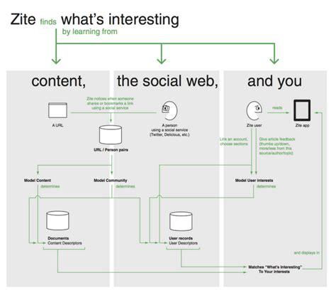 complex technology  zite  images