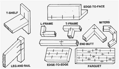types  wood joints     woodworking