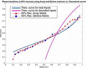 Phase Transition Boundaries For Array Code Binary  Devore