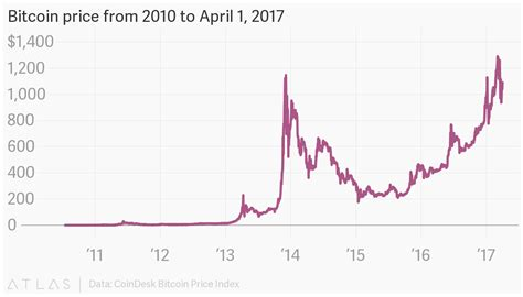 Bitcoin surges above 6 300 hits dominance records from december 2017. Bitcoin price from 2010 to April 1, 2017
