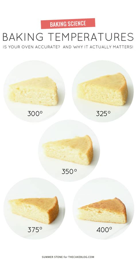 essential baking charts    plans