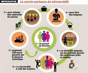 Micro Crédit Voiture : micro credit caf adie microcr dit personnel comment faire une demande de microcr dit en ligne ~ Medecine-chirurgie-esthetiques.com Avis de Voitures