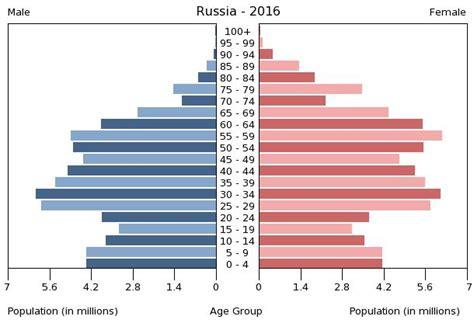 bureau de vote 15 russia 2017 cia factbook