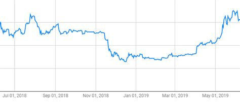 How much does it cost to buy 1 bitcoin? If I bought bitcoin years ago... | How much would I have now if I bought bitcoin sooner.