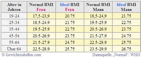 idealgewicht rechner vergleich zur ermittlung des