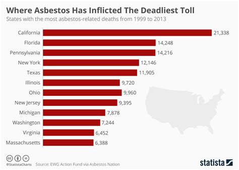 chart  asbestos  inflicted  deadliest toll