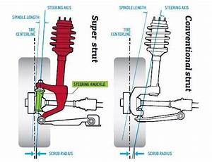 Ford Revoknuckle And Gm Hiper Strut Explained