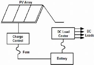 schematic of a off grid pv system with dc loads download With dc electrical wiring diagrams furthermore off grid solar system wiring